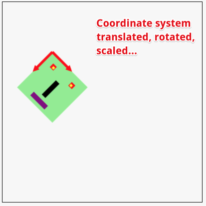coordinate system translated, rotated and scaled