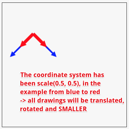 scale coordinate system