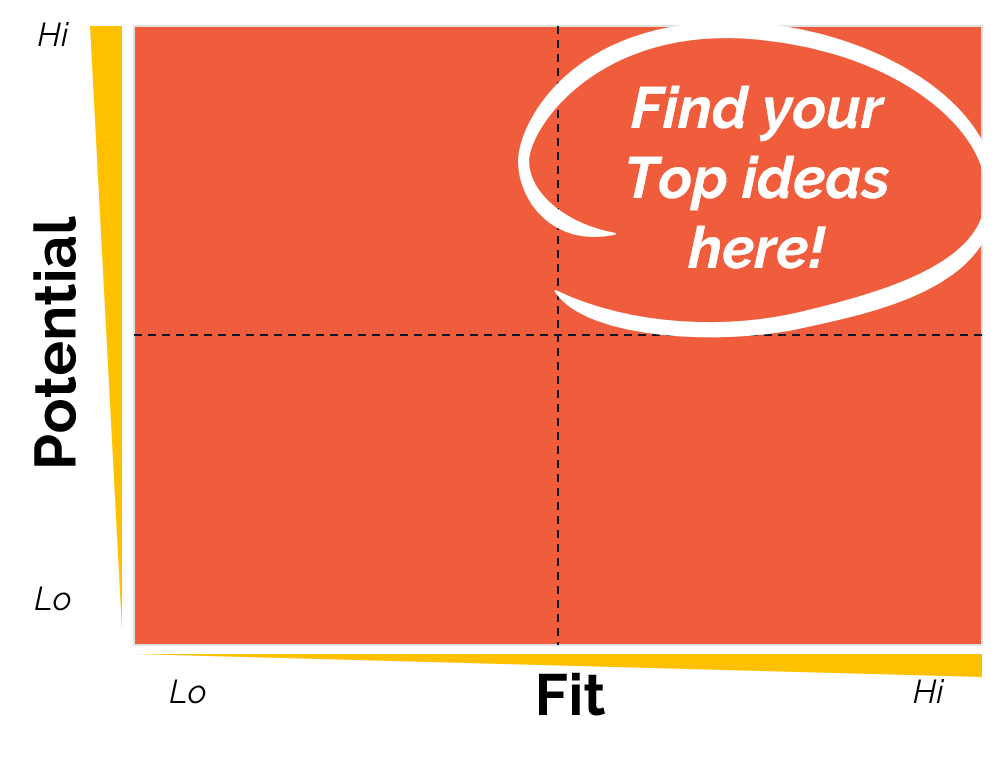 image of 2x2 matrix with x-axis of fit and y-axis of potential, indicating to find your top ideas where there is high fit and high potential