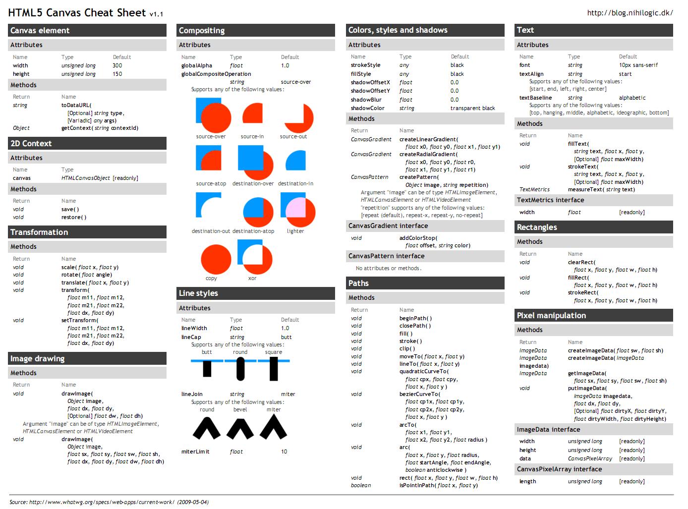 canvas sheet API