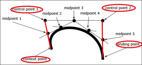 bezier curve control points