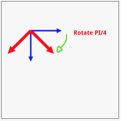 rotate coordinate system