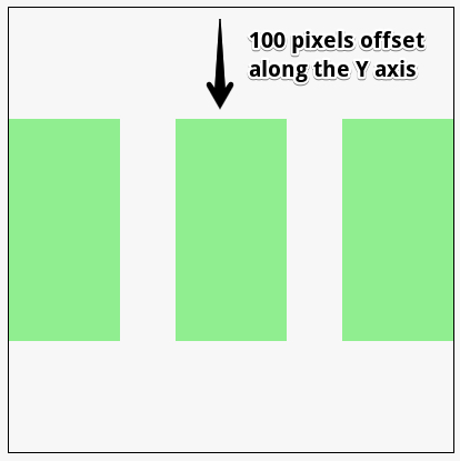 rectangles are drawn 100 pixels towards the bottom