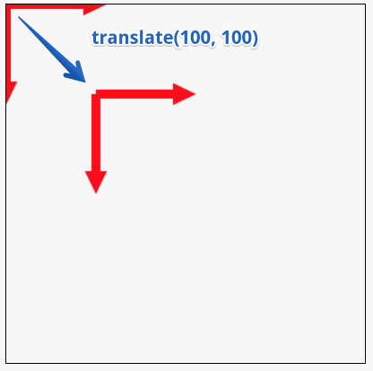 translate coordinate system