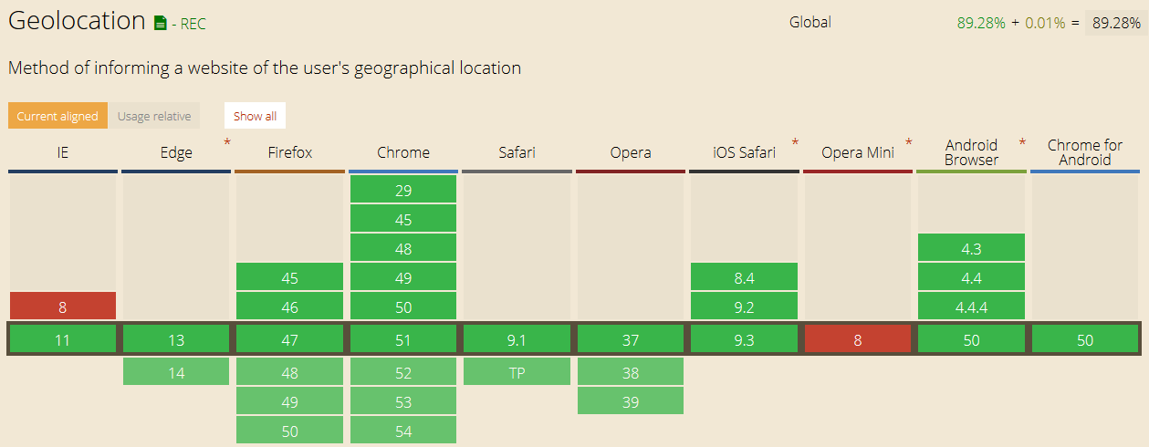 geolocation support table