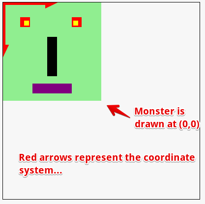 monster at 0, 0, coordinate system is drawn too as two arrows