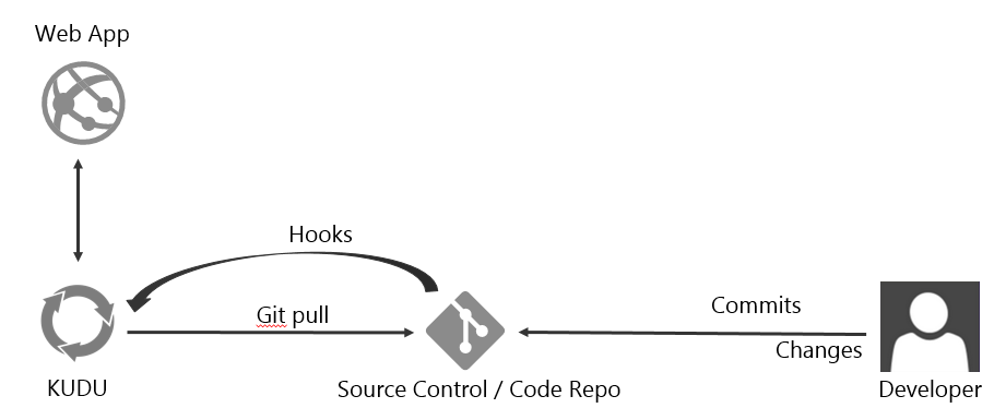 Continuous Deployment using Git